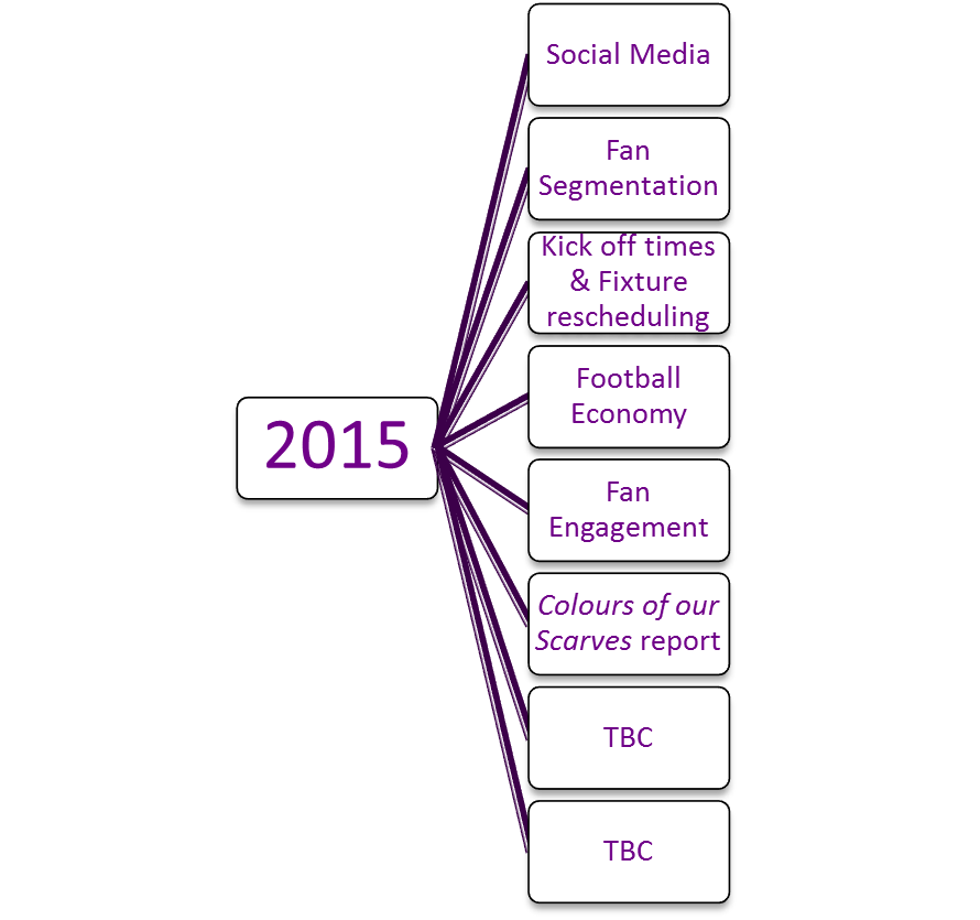 Research topics 2015